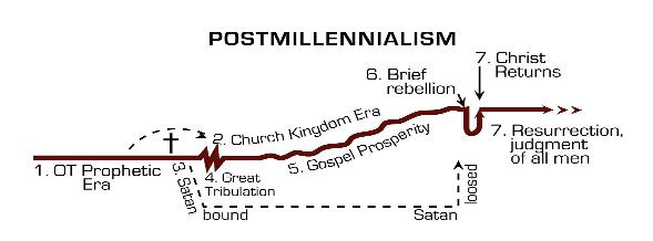 postmillennial-chart